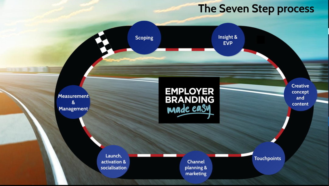 Employer Branding Made Easy - Employer Value Proposition seven step process